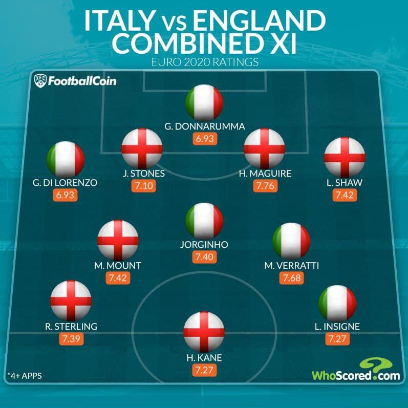 تیم مشترک جذاب از بازیکنان انگلیس و ایتالیا